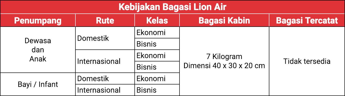 jatah bagasi lion air