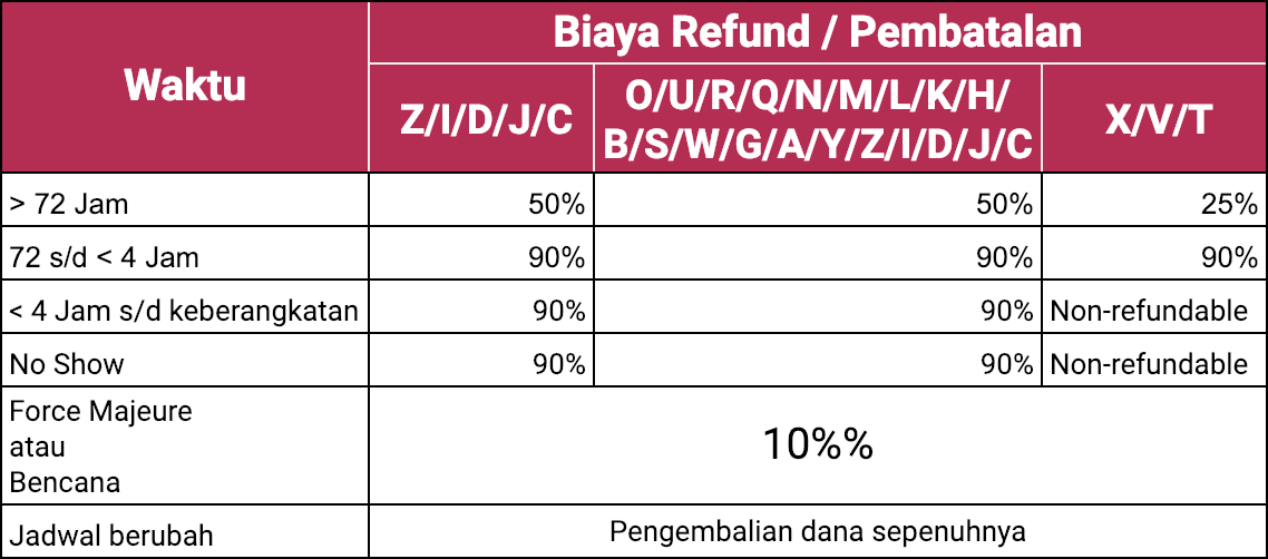 biaya refund batik air